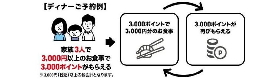 【超朗報】『くら寿司』、GoToイートで無限に寿司を食う方法を公式自ら推奨! 鳥貴族錬金術はNGだけどこっちは公認だぞwwwww@はちま起稿
